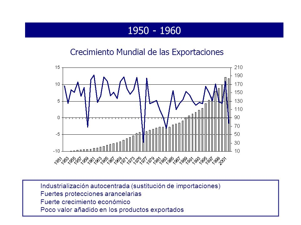 1950 - 1960 Crecimiento Mundial de las Exportaciones Industrialización autocentrada (sustitución de importaciones) Fuertes protecciones arancelarias F
