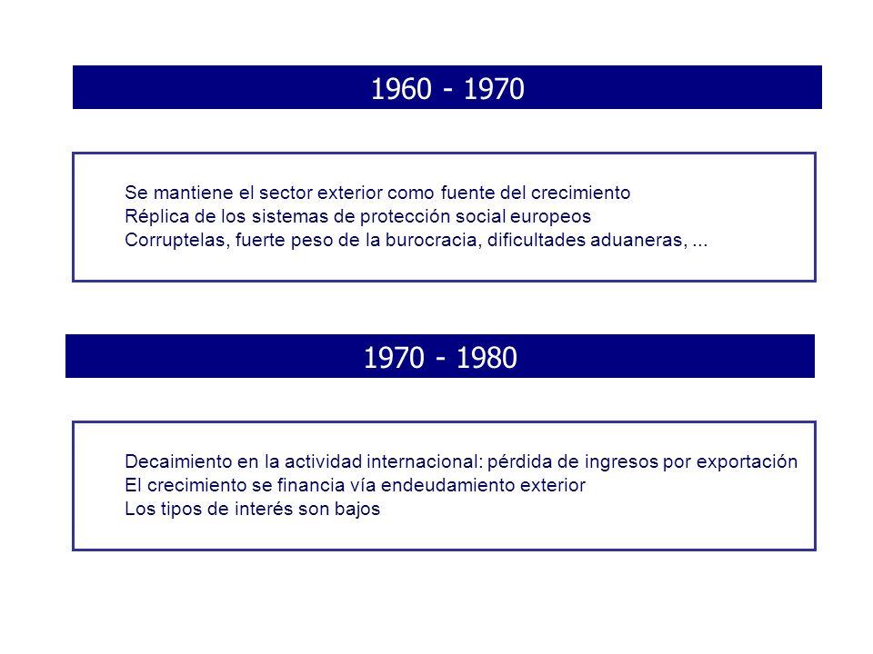 1960 - 1970 Se mantiene el sector exterior como fuente del crecimiento Réplica de los sistemas de protección social europeos Corruptelas, fuerte peso