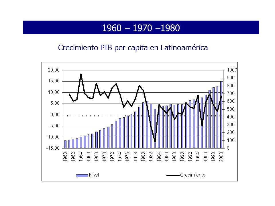 1980 - 1990 % Deuda / PIB y Tipo de interés medio La deuda externa toma valores por encima del 30% del PIB Los tipos de interés inician una escalada muy acelerada Se quiebra el sistema público y se producen los primeros default