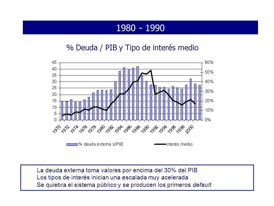1980 - 1990 % Deuda / PIB y Tipo de interés medio La deuda externa toma valores por encima del 30% del PIB Los tipos de interés inician una escalada m