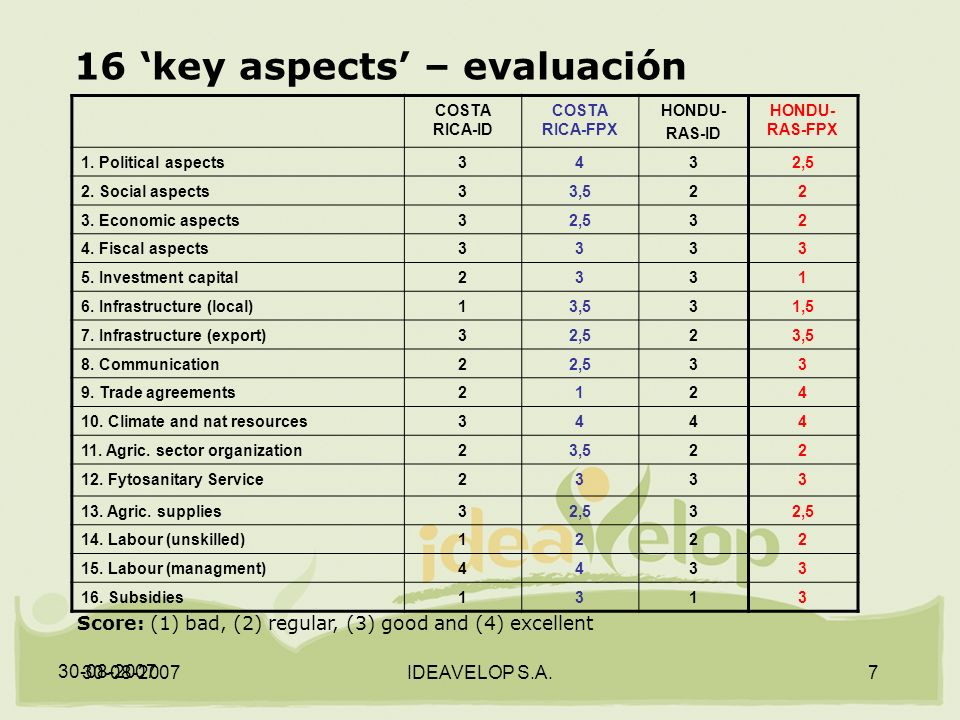 30-08-2007 IDEAVELOP S.A.7 16 key aspects – evaluación Score: (1) bad, (2) regular, (3) good and (4) excellent COSTA RICA-ID COSTA RICA-FPX HONDU- RAS-ID HONDU- RAS-FPX 1.