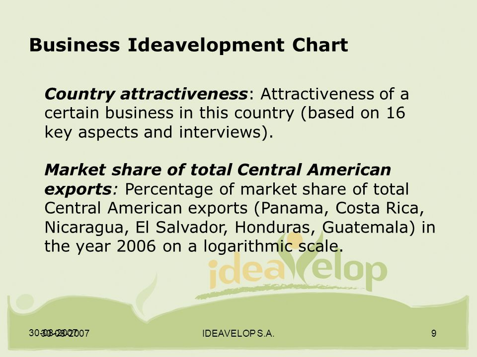 30-08-2007 IDEAVELOP S.A.9 Business Ideavelopment Chart Country attractiveness: Attractiveness of a certain business in this country (based on 16 key aspects and interviews).