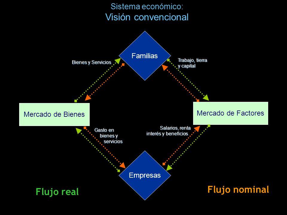 Empresas Familias Mercado de Bienes Mercado de Factores Trabajo, tierra y capital Bienes y Servicios Gasto en bienes y servicios Salarios, renta inter