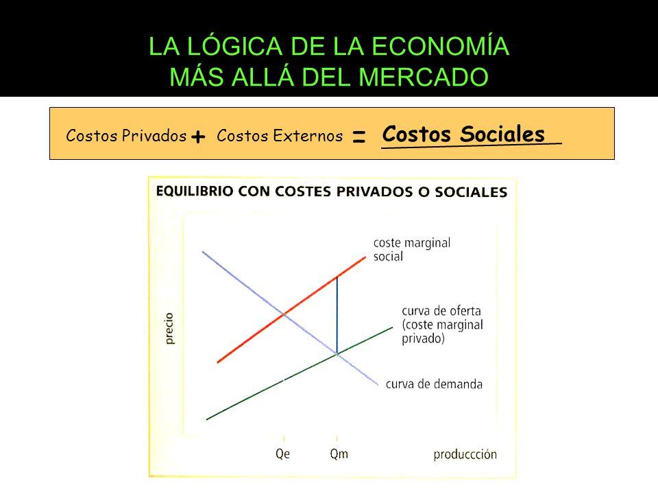 LA LÓGICA DE LA ECONOMÍA MÁS ALLÁ DEL MERCADO Costos Privados + Costos Externos = Costos Sociales