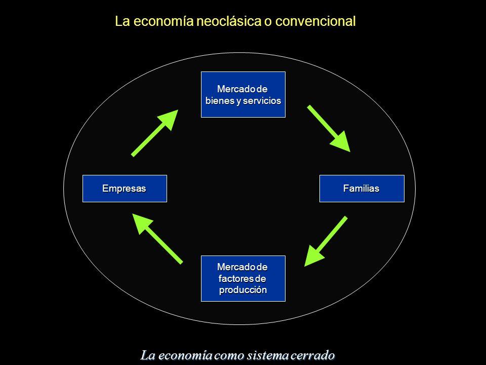 La economía neoclásica o convencional Mercado de bienes y servicios Mercado de factores de producción EmpresasFamilias La economía como sistema cerrad