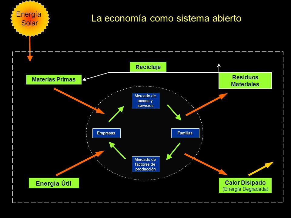 La economía como sistema abierto Energía Solar Mercado de bienes y servicios Mercado de factores de producción EmpresasFamilias Energía Útil Materias