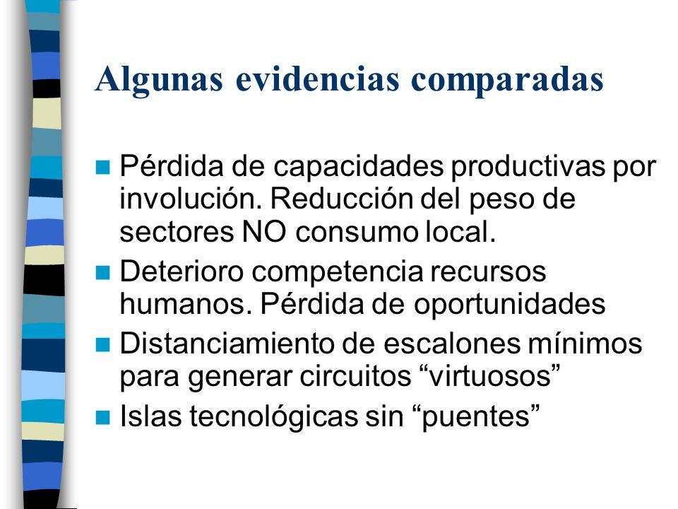 Algunas evidencias comparadas Pérdida de capacidades productivas por involución.
