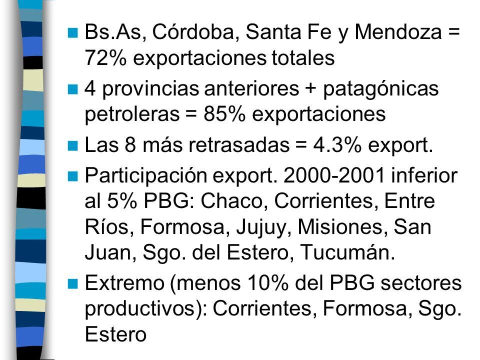 Bs.As, Córdoba, Santa Fe y Mendoza = 72% exportaciones totales 4 provincias anteriores + patagónicas petroleras = 85% exportaciones Las 8 más retrasadas = 4.3% export.