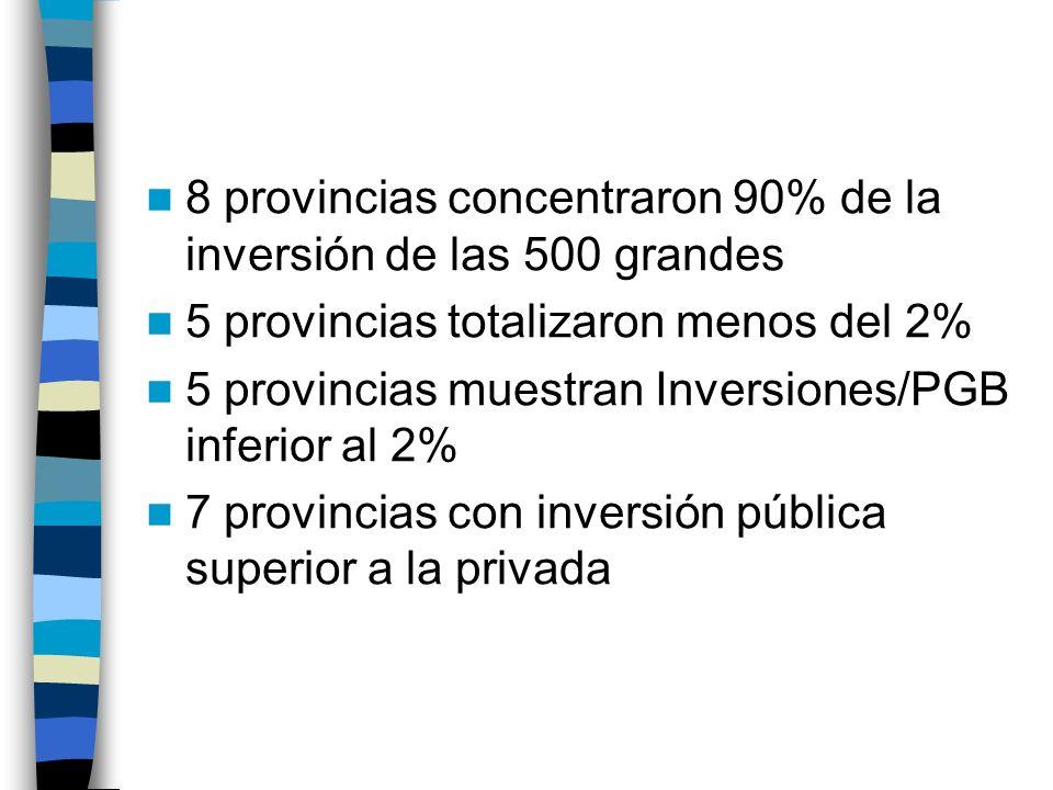 8 provincias concentraron 90% de la inversión de las 500 grandes 5 provincias totalizaron menos del 2% 5 provincias muestran Inversiones/PGB inferior al 2% 7 provincias con inversión pública superior a la privada