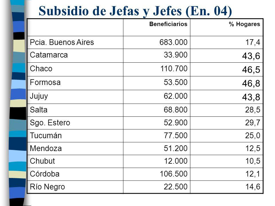 Subsidio de Jefas y Jefes (En.04) Beneficiarios% Hogares Pcia.