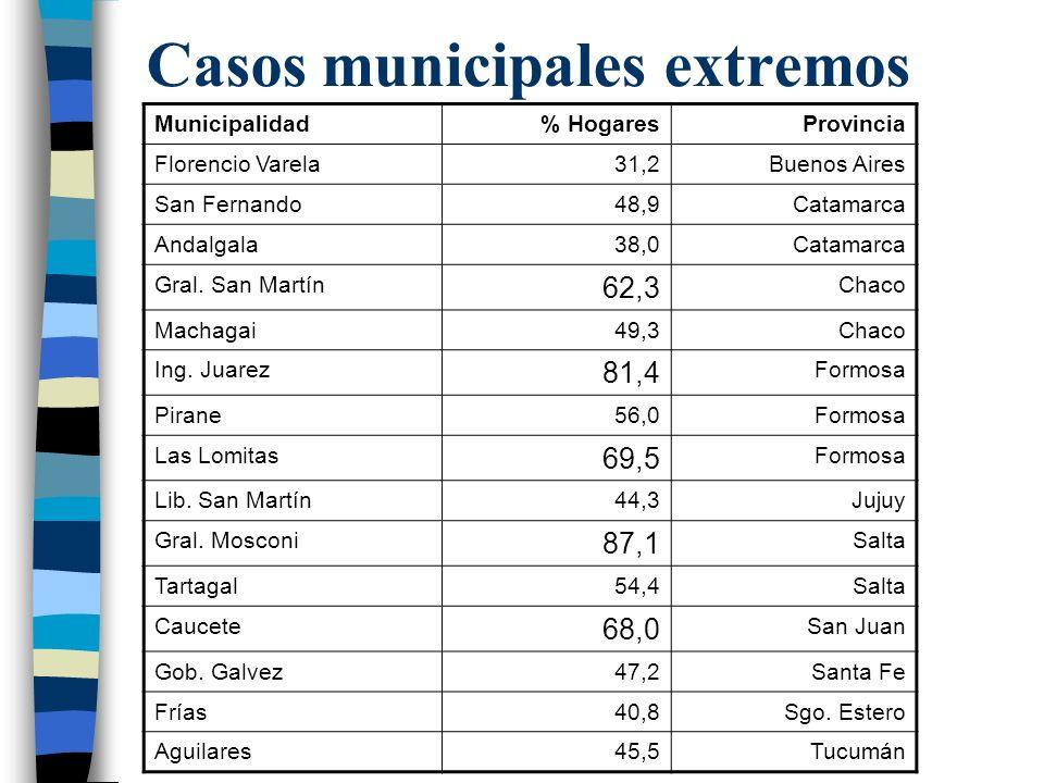 Casos municipales extremos Municipalidad% HogaresProvincia Florencio Varela31,2Buenos Aires San Fernando48,9Catamarca Andalgala38,0Catamarca Gral.