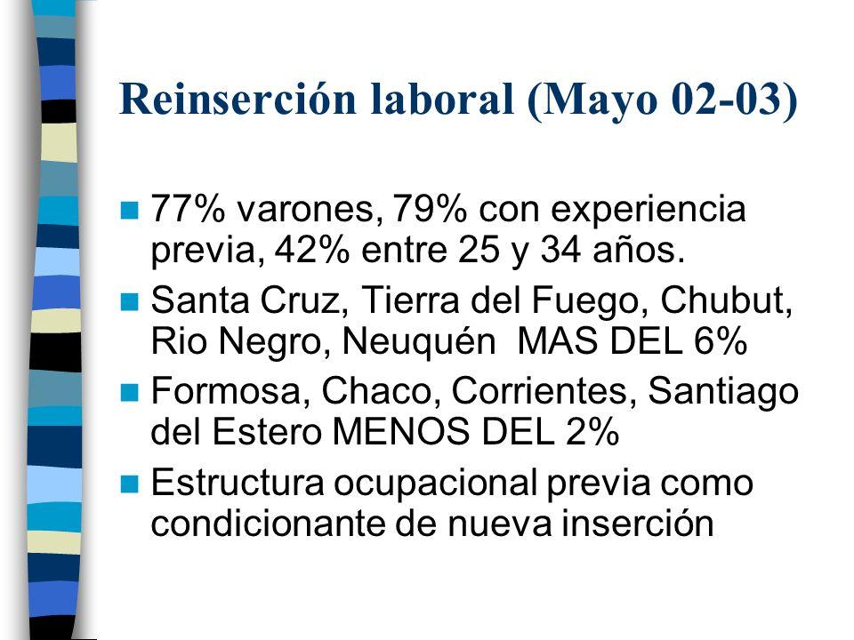 Reinserción laboral (Mayo 02-03) 77% varones, 79% con experiencia previa, 42% entre 25 y 34 años.