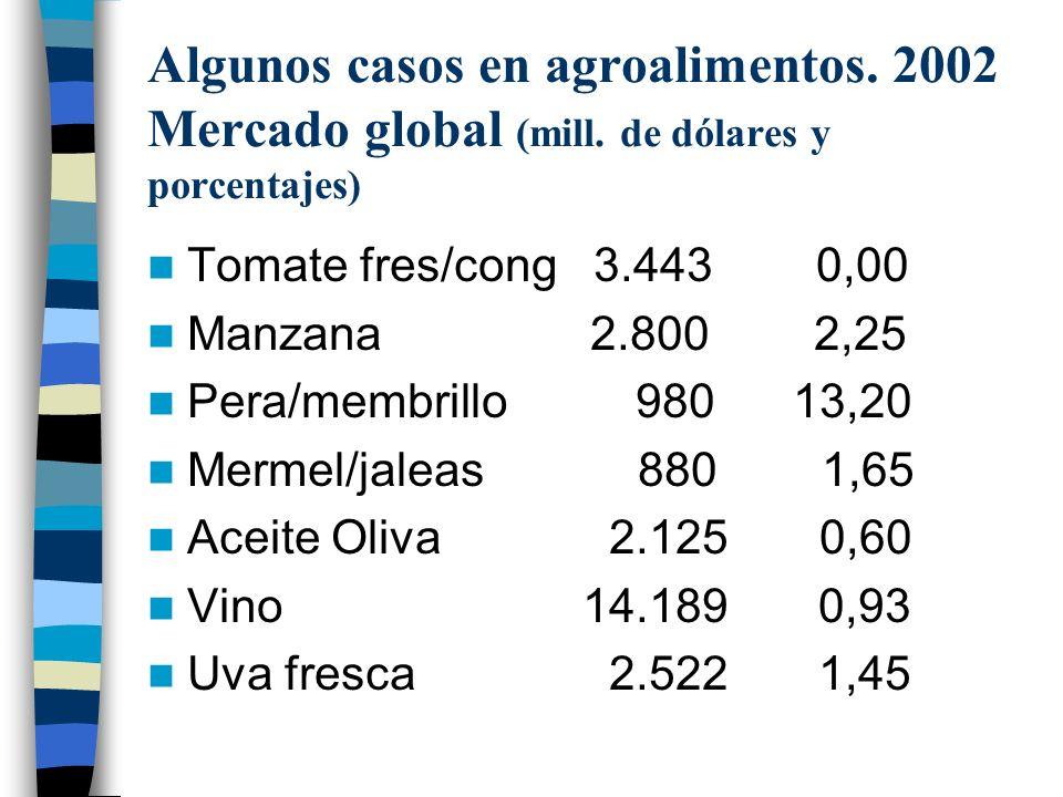 Algunos casos en agroalimentos.2002 Mercado global (mill.
