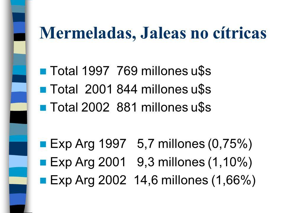 Mermeladas, Jaleas no cítricas Total 1997 769 millones u$s Total 2001 844 millones u$s Total 2002 881 millones u$s Exp Arg 1997 5,7 millones (0,75%) Exp Arg 2001 9,3 millones (1,10%) Exp Arg 2002 14,6 millones (1,66%)