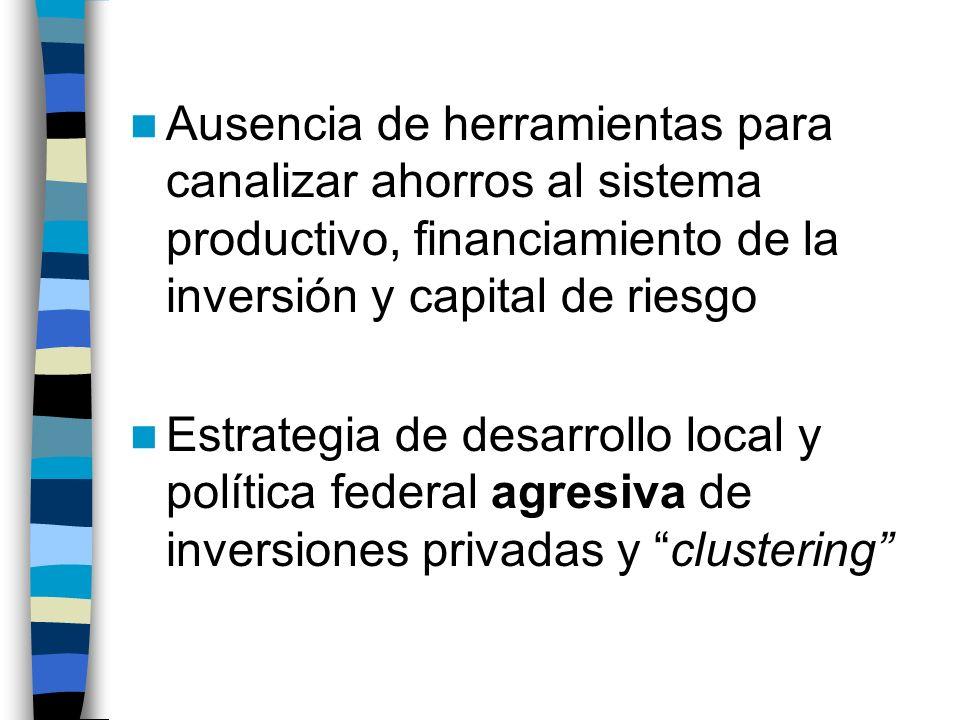 Ausencia de herramientas para canalizar ahorros al sistema productivo, financiamiento de la inversión y capital de riesgo Estrategia de desarrollo local y política federal agresiva de inversiones privadas y clustering
