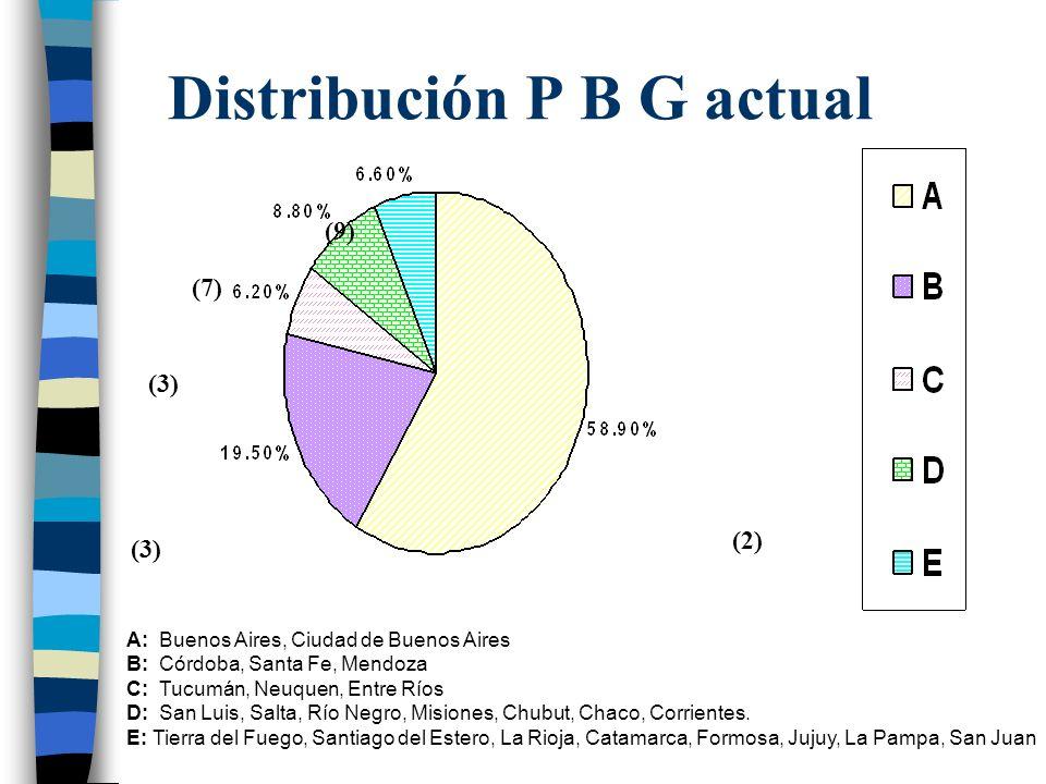 Distribución P B G actual (9) (7) (3) (2) A: Buenos Aires, Ciudad de Buenos Aires B: Córdoba, Santa Fe, Mendoza C: Tucumán, Neuquen, Entre Ríos D: San Luis, Salta, Río Negro, Misiones, Chubut, Chaco, Corrientes.