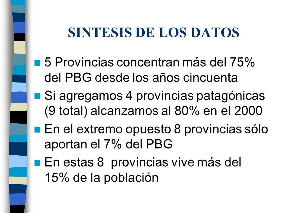 SINTESIS DE LOS DATOS 5 Provincias concentran más del 75% del PBG desde los años cincuenta Si agregamos 4 provincias patagónicas (9 total) alcanzamos al 80% en el 2000 En el extremo opuesto 8 provincias sólo aportan el 7% del PBG En estas 8 provincias vive más del 15% de la población