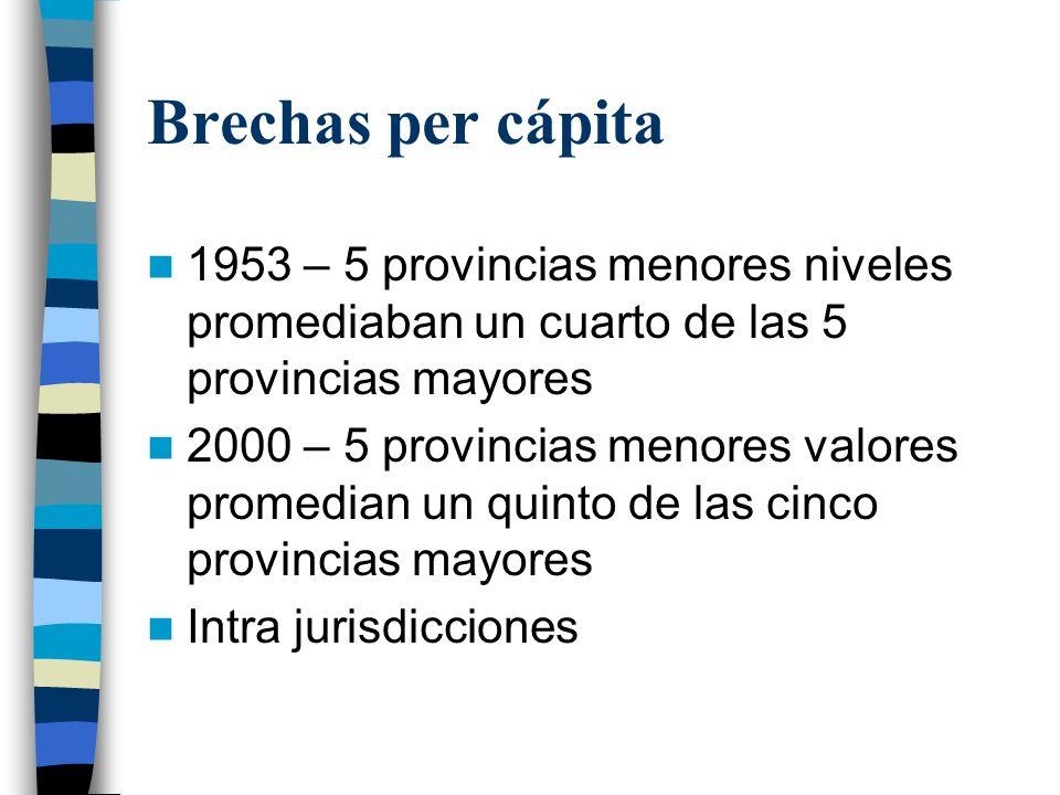 Brechas per cápita 1953 – 5 provincias menores niveles promediaban un cuarto de las 5 provincias mayores 2000 – 5 provincias menores valores promedian un quinto de las cinco provincias mayores Intra jurisdicciones