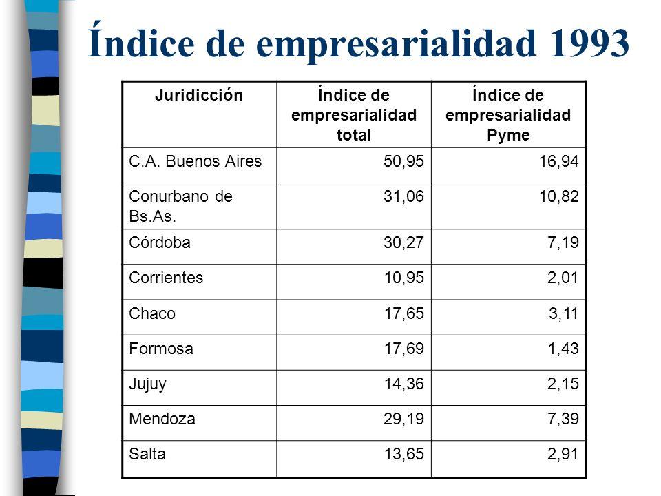 Índice de empresarialidad 1993 JuridicciónÍndice de empresarialidad total Índice de empresarialidad Pyme C.A.