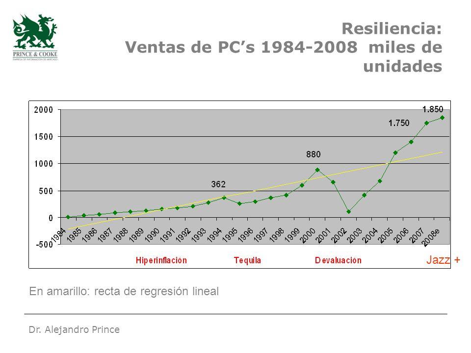 Dr. Alejandro Prince Resiliencia: Ventas de PCs 1984-2008 miles de unidades En amarillo: recta de regresión lineal Jazz +