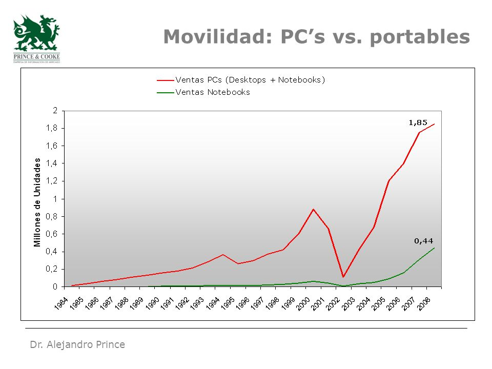 Dr. Alejandro Prince Movilidad: PCs vs. portables