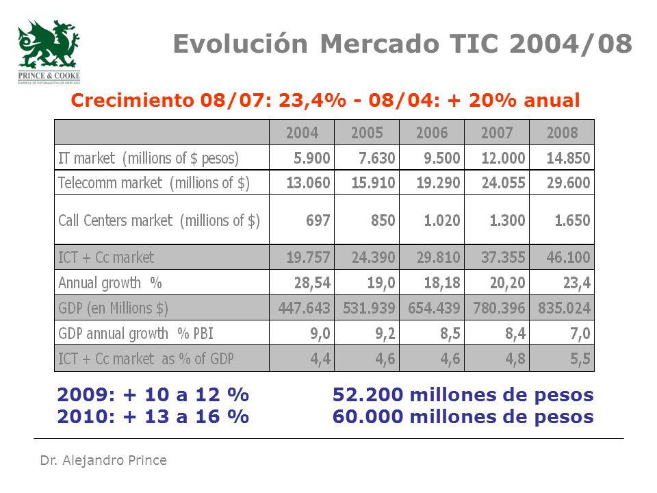 Dr. Alejandro Prince Evolución Mercado TIC 2004/08 2009: + 10 a 12 % 52.200 millones de pesos 2010: + 13 a 16 % 60.000 millones de pesos Crecimiento 0