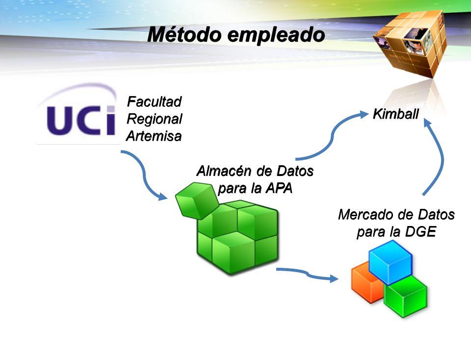 Método empleado Almacén de Datos para la APA Mercado de Datos para la DGE Facultad Regional Artemisa Kimball