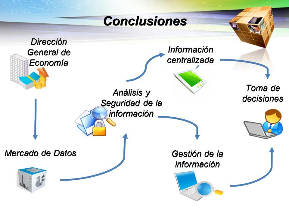 Conclusiones Dirección General de Economía Análisis y Seguridad de la información Mercado de Datos Información centralizada Gestión de la información