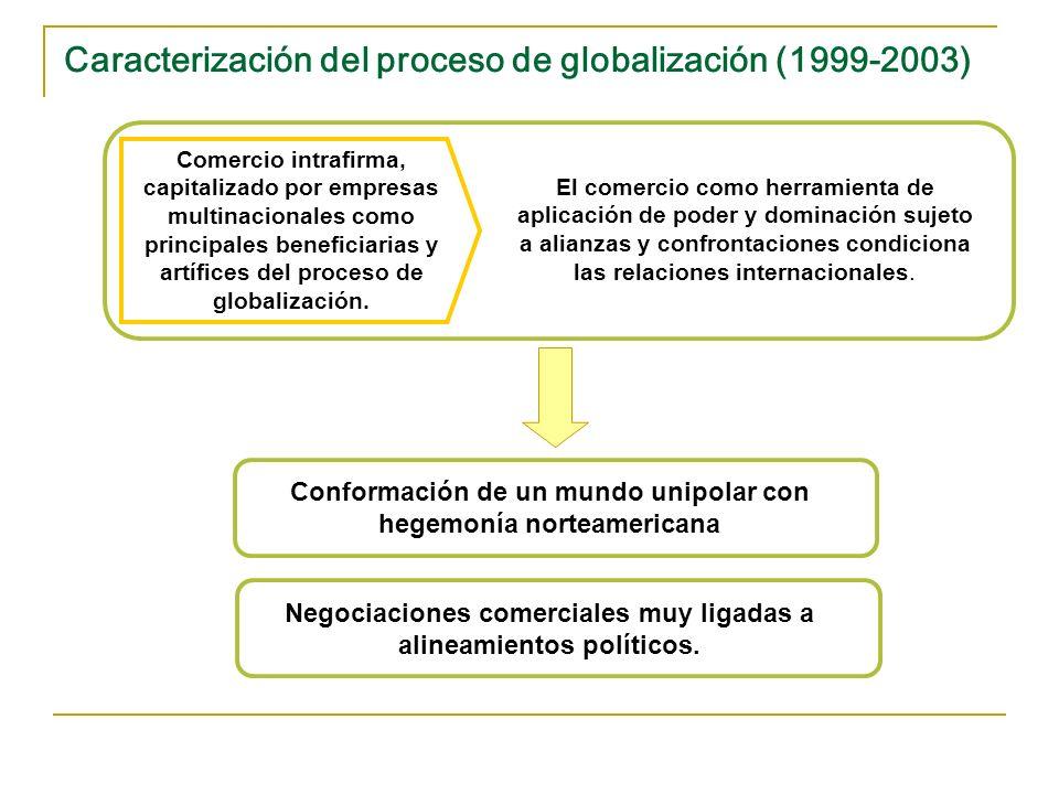 Caracterización del proceso de globalización (1999-2003) Comercio intrafirma, capitalizado por empresas multinacionales como principales beneficiarias