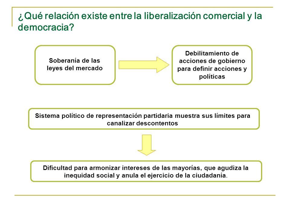 ¿Qué relación existe entre la liberalización comercial y la democracia? Soberanía de las leyes del mercado Debilitamiento de acciones de gobierno para