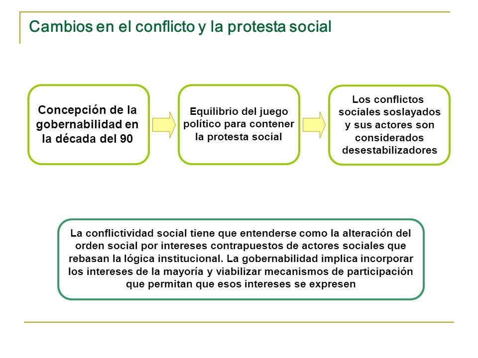 Cambios en el conflicto y la protesta social Equilibrio del juego político para contener la protesta social Los conflictos sociales soslayados y sus a