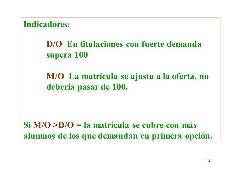 14 Indicadores : D/O En titulaciones con fuerte demanda supera 100 M/O La matrícula se ajusta a la oferta, no debería pasar de 100. Si M/O >D/O = la m