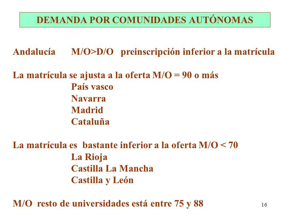 16 AndalucíaM/O>D/O preinscripción inferior a la matrícula La matrícula se ajusta a la oferta M/O = 90 o más País vasco Navarra Madrid Cataluña La mat