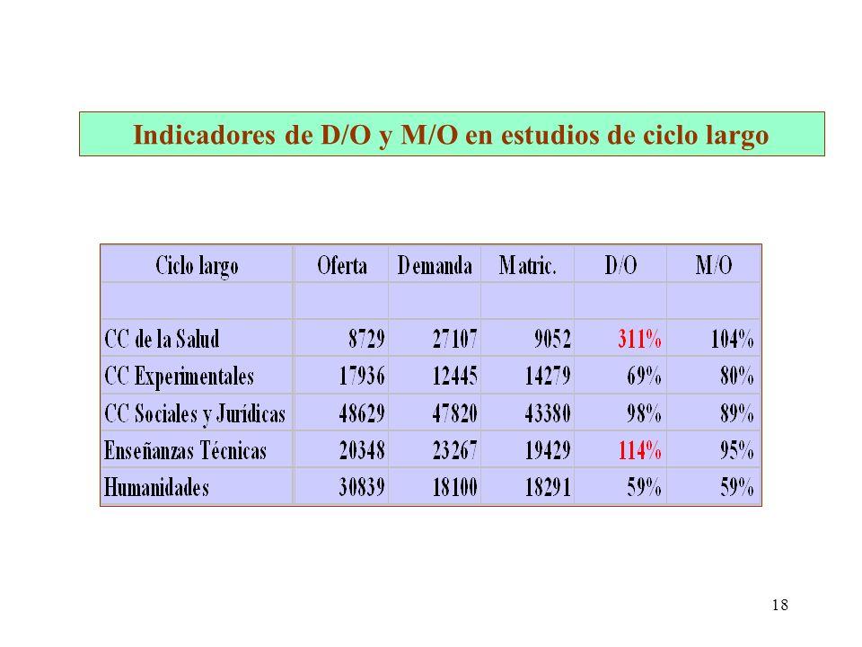 18 Indicadores de D/O y M/O en estudios de ciclo largo