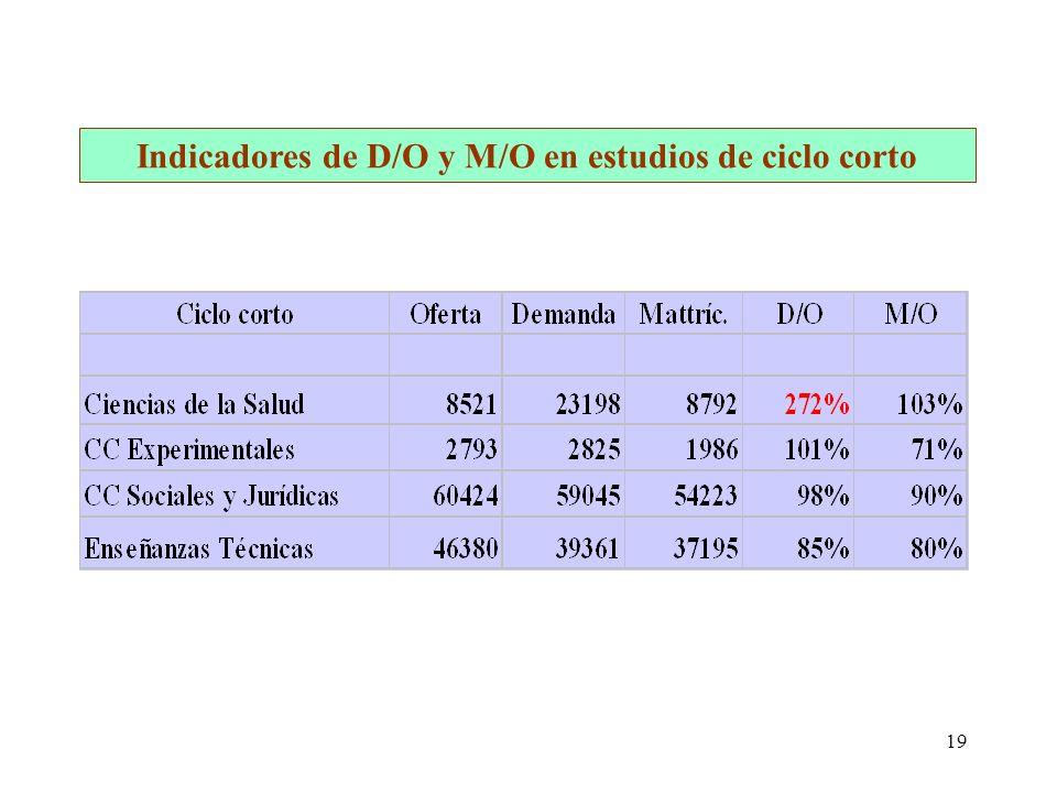 19 Indicadores de D/O y M/O en estudios de ciclo corto