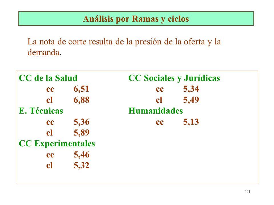 21 Análisis por Ramas y ciclos CC de la Salud CC Sociales y Jurídicas cc6,51cc5,34 cl6,88cl5,49 E. TécnicasHumanidades cc5,36cc5,13 cl5,89 CC Experime