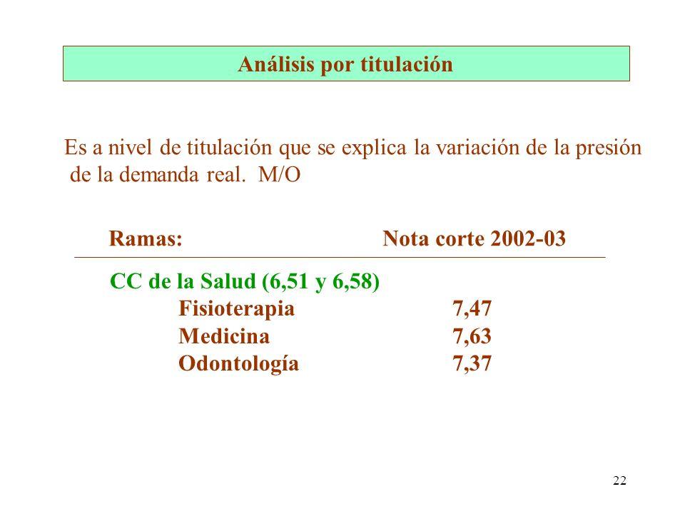 22 Análisis por titulación Es a nivel de titulación que se explica la variación de la presión de la demanda real. M/O CC de la Salud (6,51 y 6,58) Fis