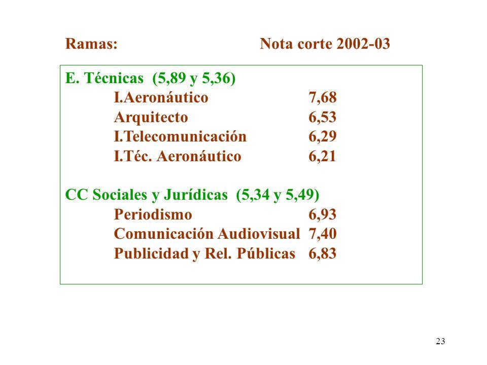 23 E. Técnicas (5,89 y 5,36) I.Aeronáutico7,68 Arquitecto6,53 I.Telecomunicación6,29 I.Téc. Aeronáutico6,21 CC Sociales y Jurídicas (5,34 y 5,49) Peri