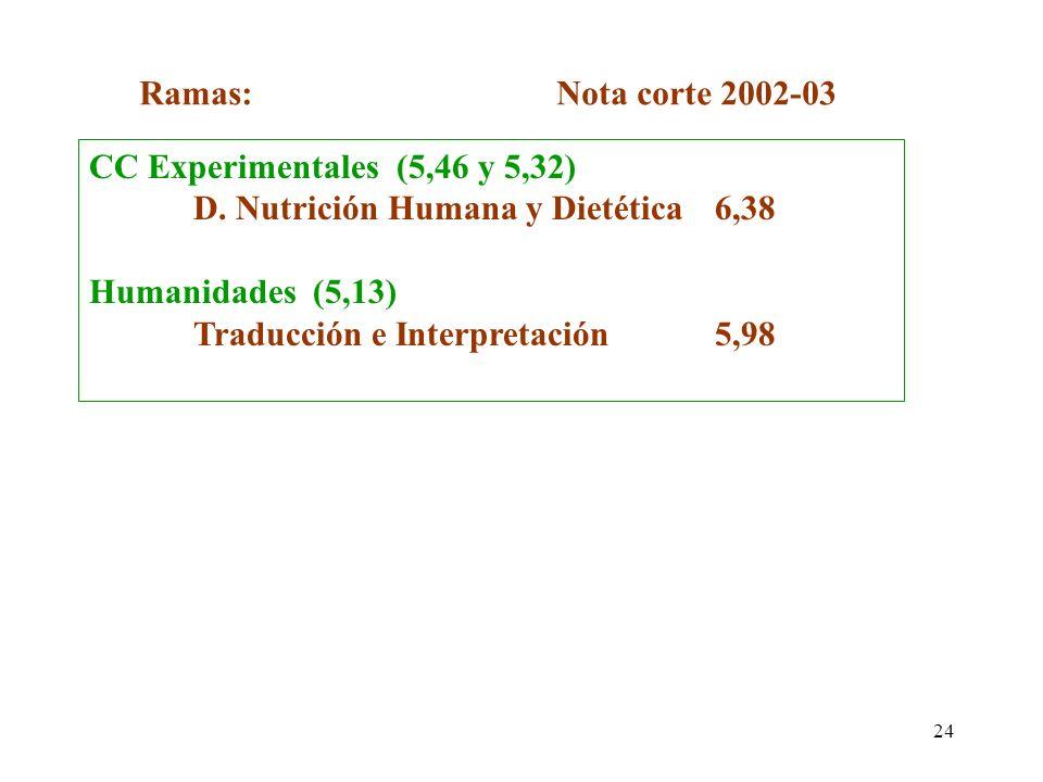24 CC Experimentales (5,46 y 5,32) D. Nutrición Humana y Dietética6,38 Humanidades (5,13) Traducción e Interpretación5,98 Ramas:Nota corte 2002-03