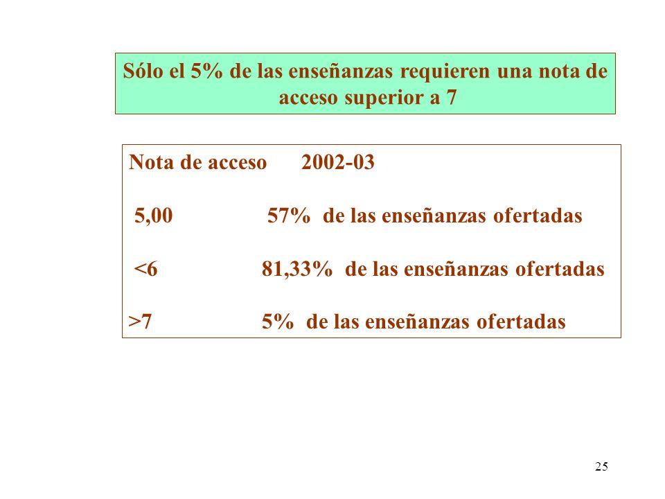25 Nota de acceso 2002-03 5,00 57% de las enseñanzas ofertadas <681,33% de las enseñanzas ofertadas >75% de las enseñanzas ofertadas Sólo el 5% de las