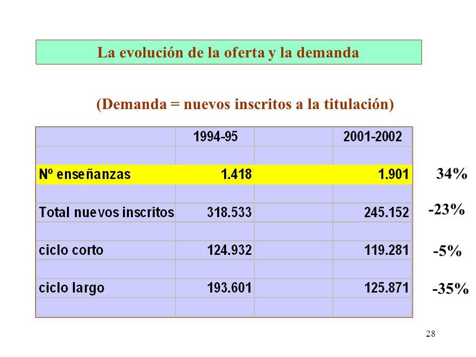 28 La evolución de la oferta y la demanda (Demanda = nuevos inscritos a la titulación) -23% -5% -35% 34%