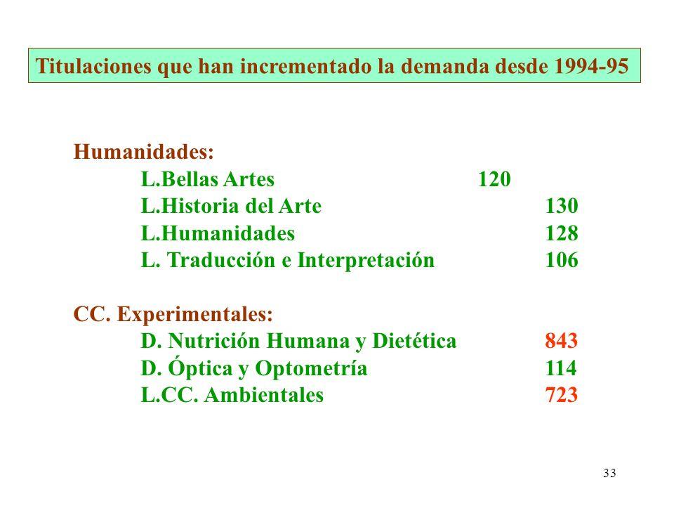 33 Humanidades: L.Bellas Artes120 L.Historia del Arte130 L.Humanidades128 L. Traducción e Interpretación106 CC. Experimentales: D. Nutrición Humana y