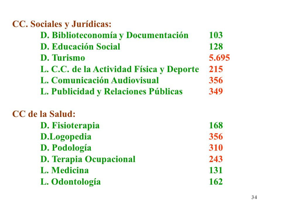 34 CC. Sociales y Jurídicas: D. Biblioteconomía y Documentación103 D. Educación Social128 D. Turismo5.695 L. C.C. de la Actividad Física y Deporte215