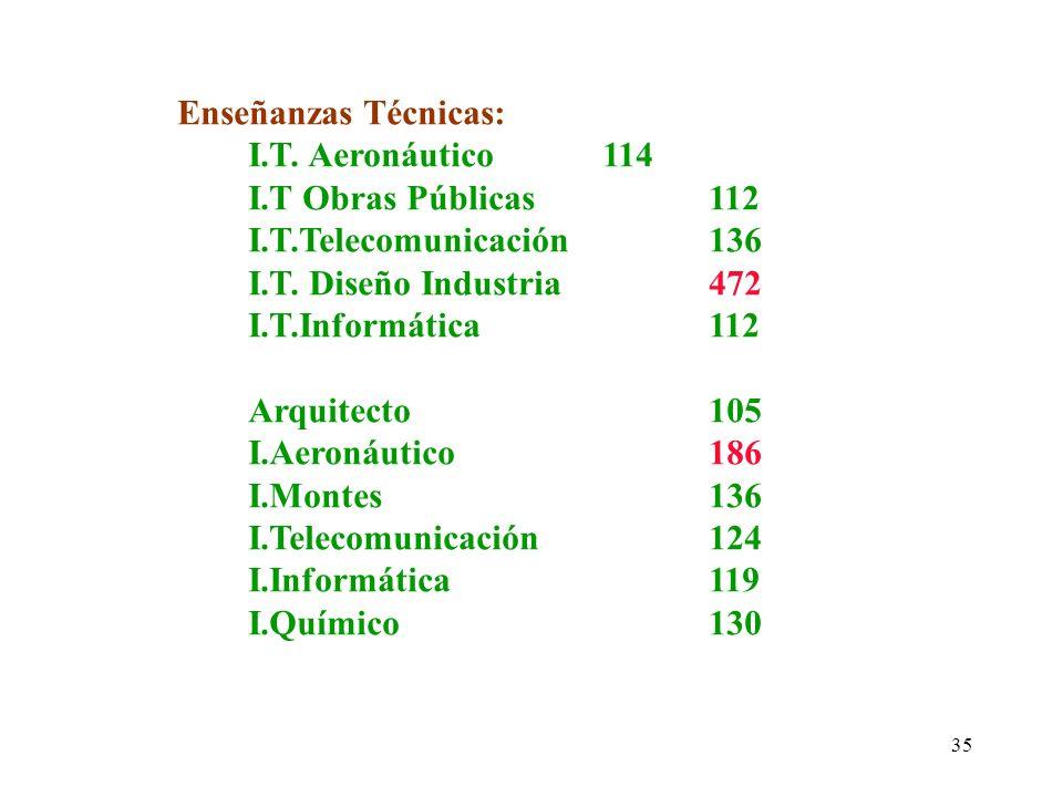 35 Enseñanzas Técnicas: I.T. Aeronáutico114 I.T Obras Públicas112 I.T.Telecomunicación136 I.T. Diseño Industria472 I.T.Informática112 Arquitecto105 I.
