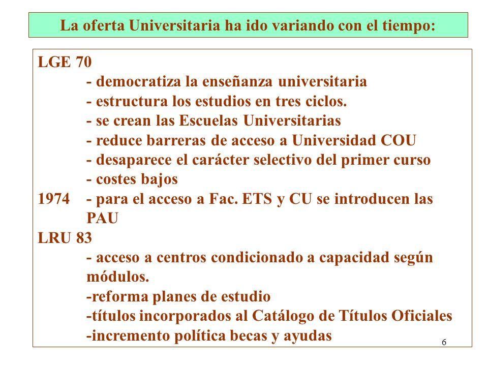 6 LGE 70 - democratiza la enseñanza universitaria - estructura los estudios en tres ciclos. - se crean las Escuelas Universitarias - reduce barreras d