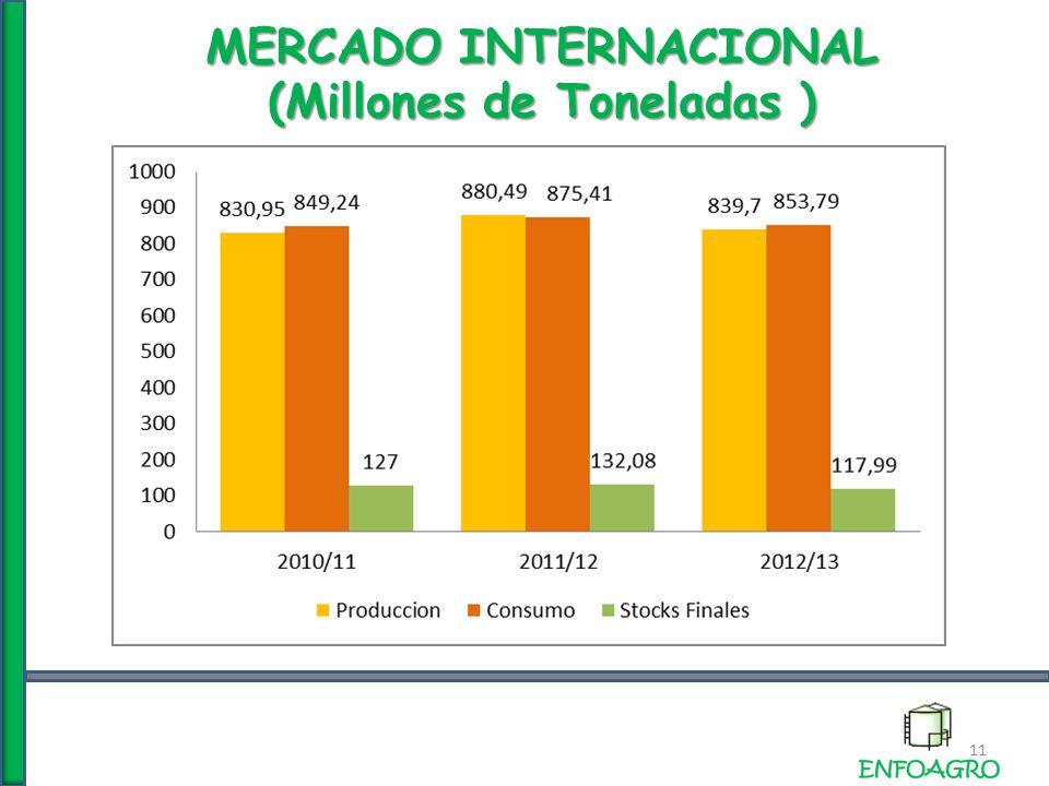 MERCADO INTERNACIONAL (Millones de Toneladas ) 11