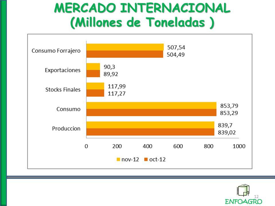 MERCADO INTERNACIONAL (Millones de Toneladas ) 12