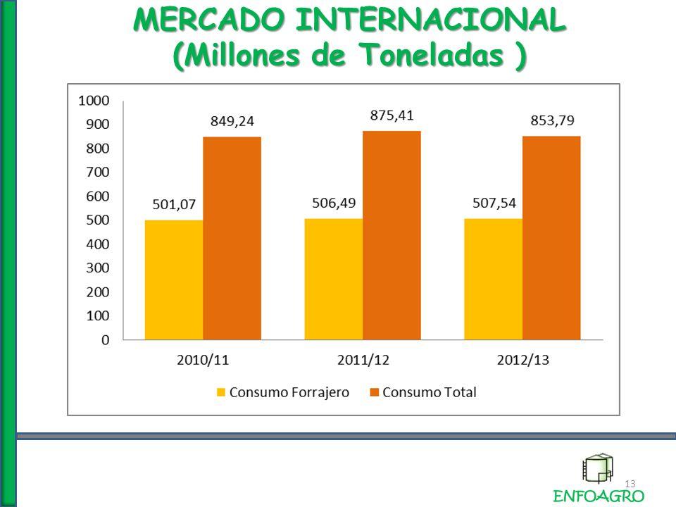 MERCADO INTERNACIONAL (Millones de Toneladas ) 13