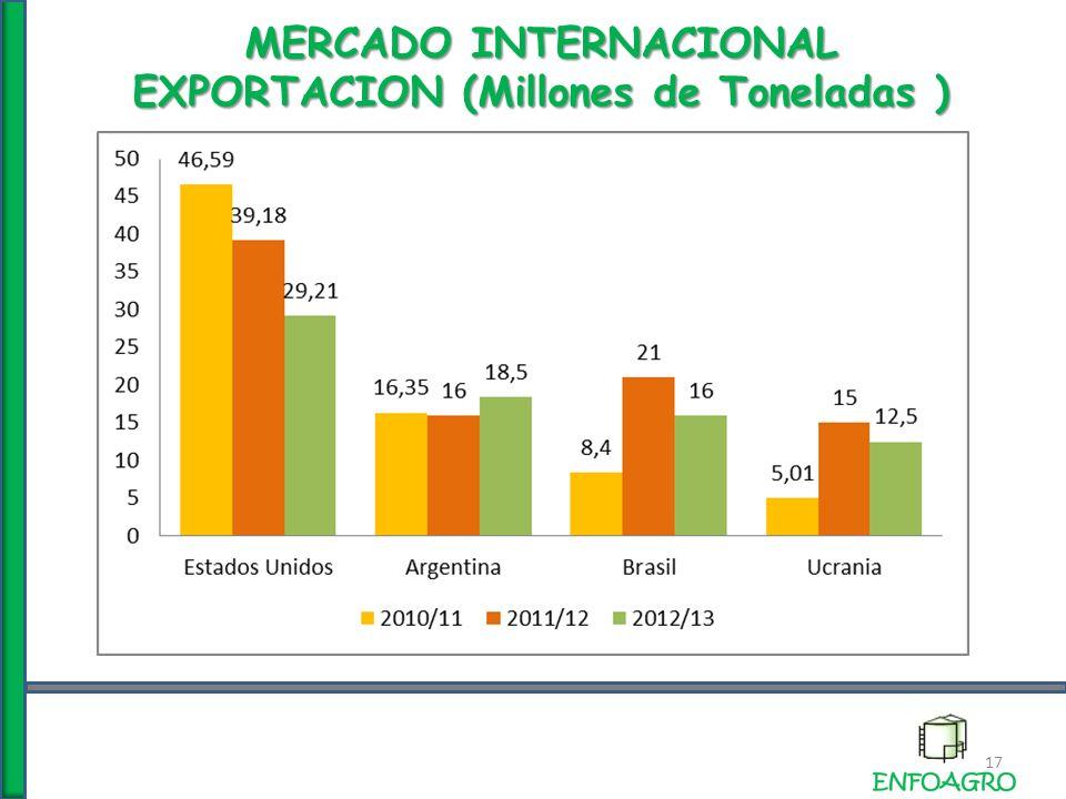 MERCADO INTERNACIONAL EXPORTACION (Millones de Toneladas ) 17