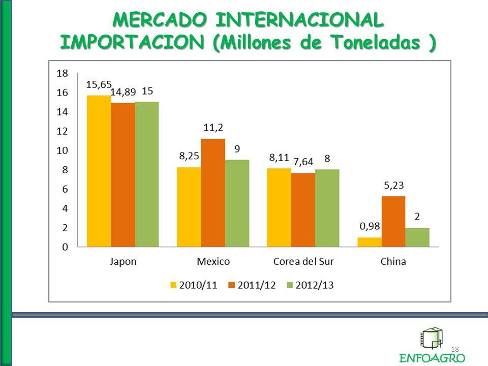 MERCADO INTERNACIONAL IMPORTACION (Millones de Toneladas ) 18